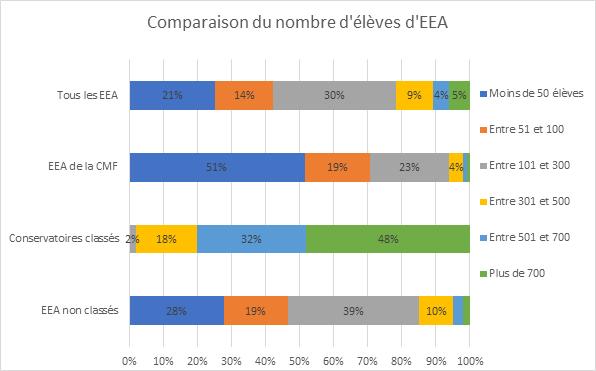 Comparaison du nombre d'élève d'EEA