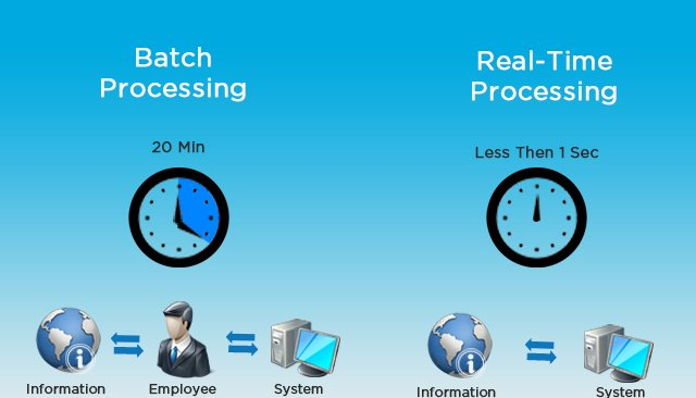 Image result for what is batch processing and stream processing