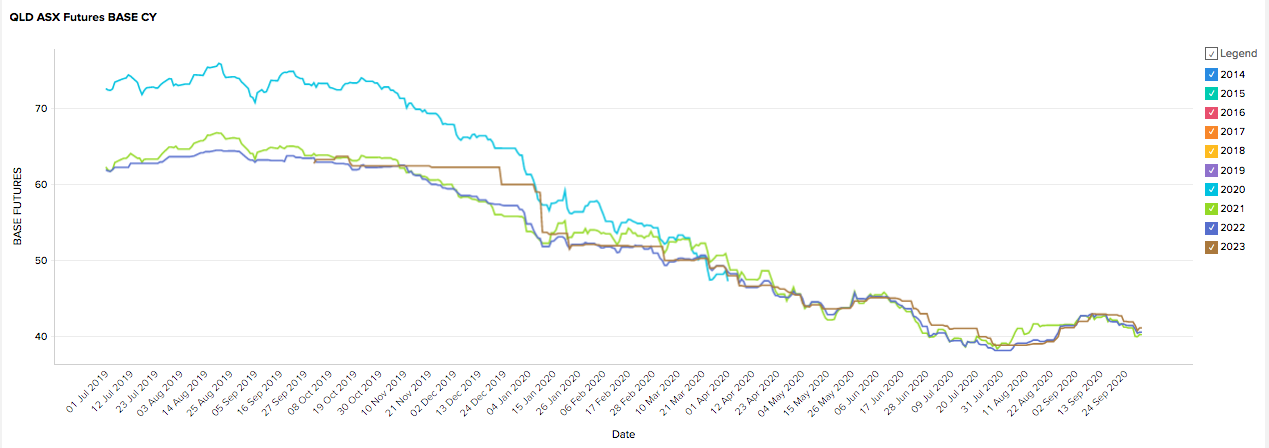 September 2020 -QLD Energy Futures Prices