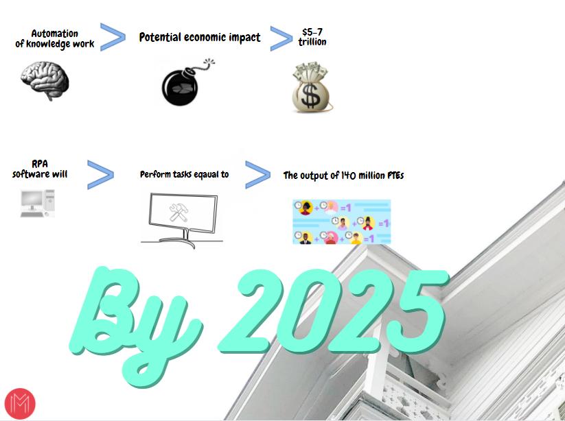 Future of RPA