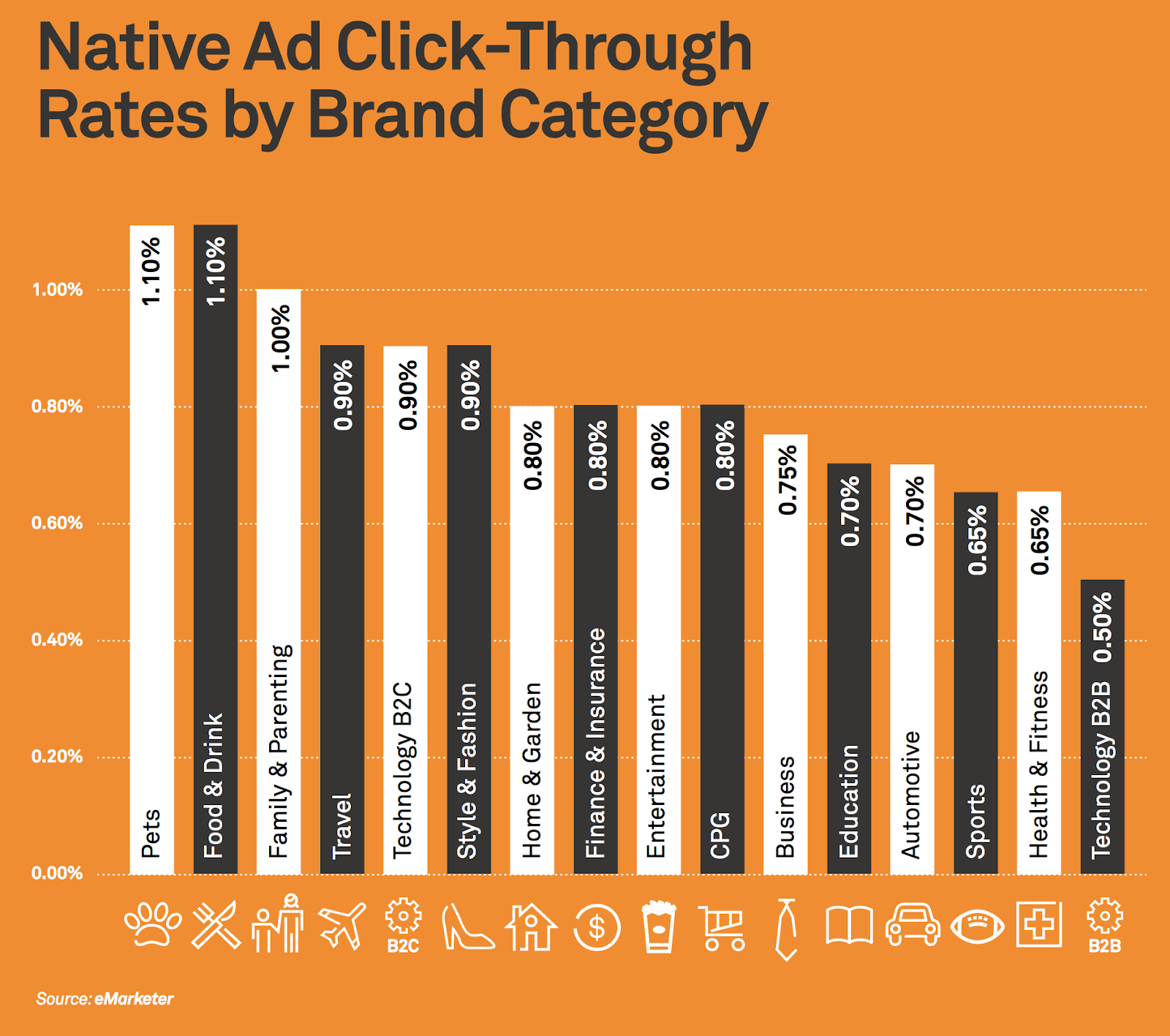 Native Ads CTR by Brand