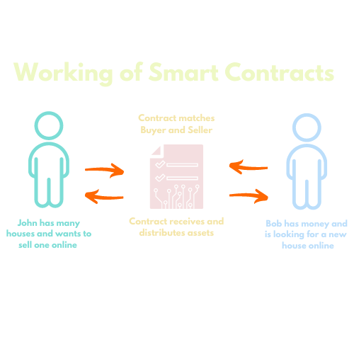 working of smart contracts