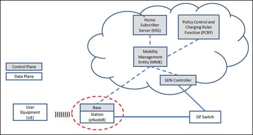 Gambar 9. Integrasi SDN dan MME