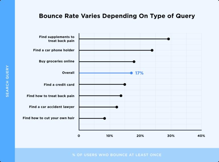 диаграмма процента возврата в выдачу по типам запросов