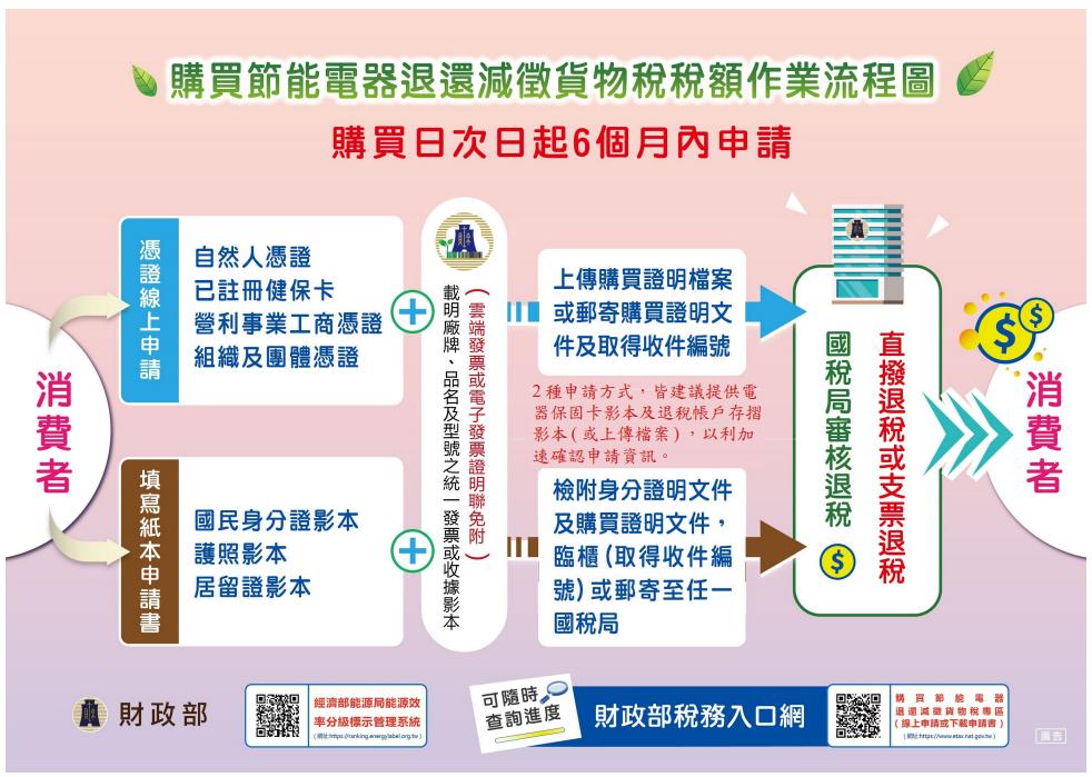 申請貨物稅補助減免及退稅流程