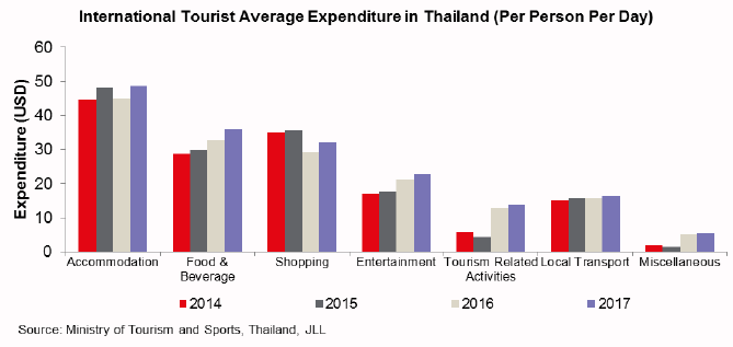 La répartition des dépenses des touristes en Thaïlande