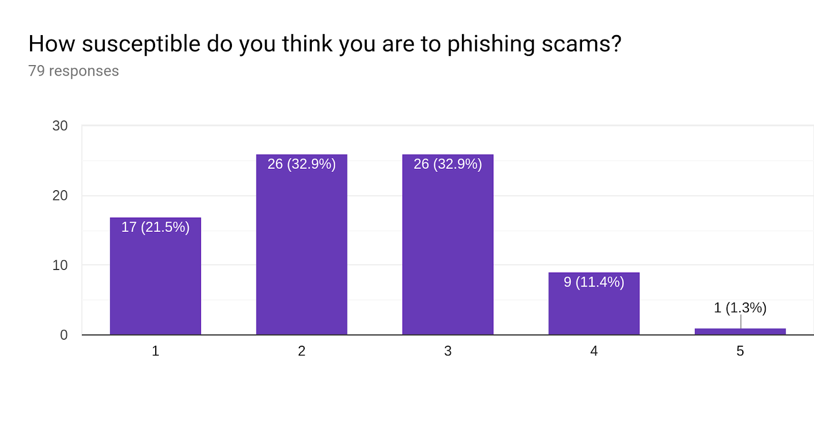 Forms response chart. Question title: How susceptible do you think you are to phishing scams? . Number of responses: 79 responses.