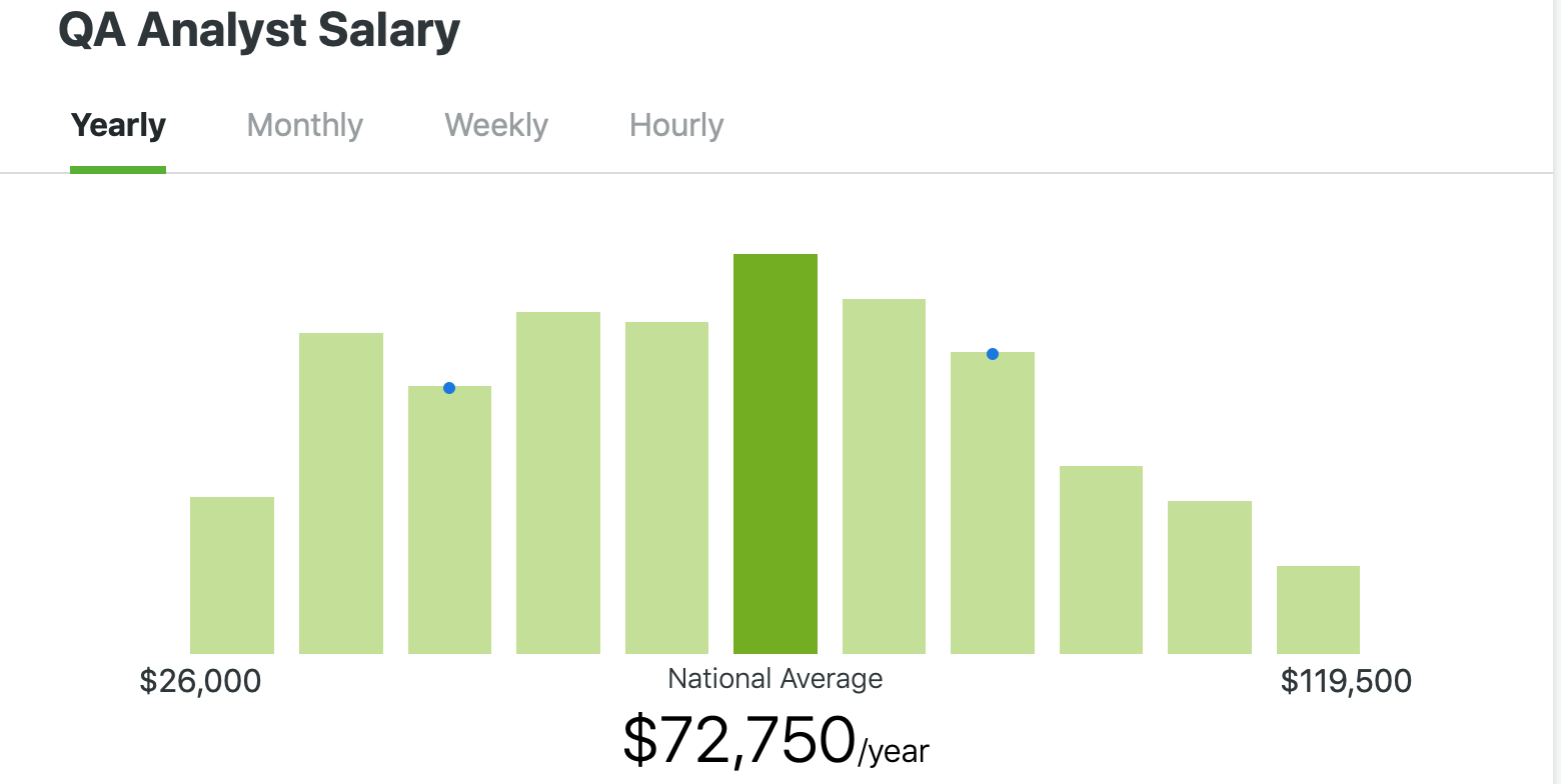 Qa Analyst Salary Graphics
