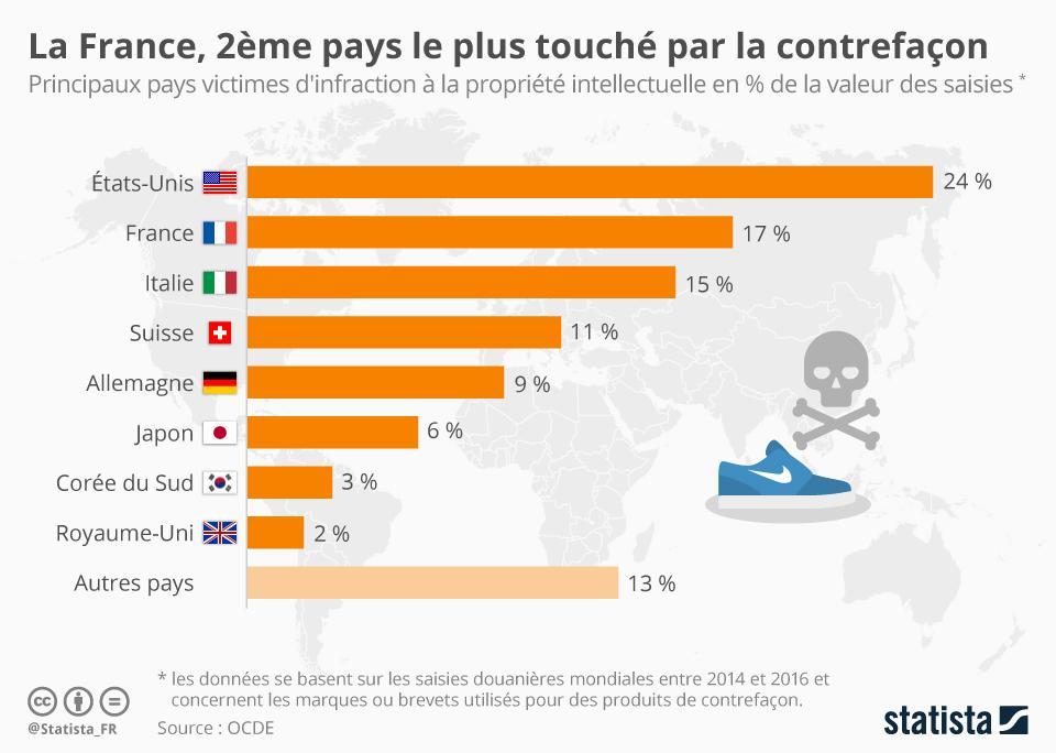 Infographie: La France, 2ème pays le plus touché par la contrefaçon | Statista