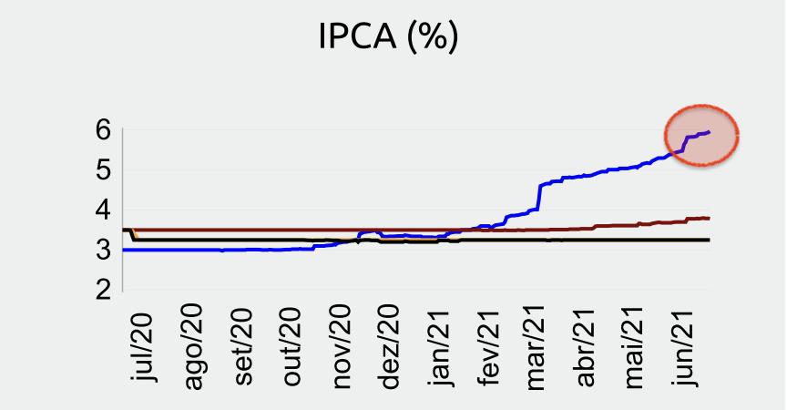 Gráfico apresenta expectativas dos economistas (IPCA %).