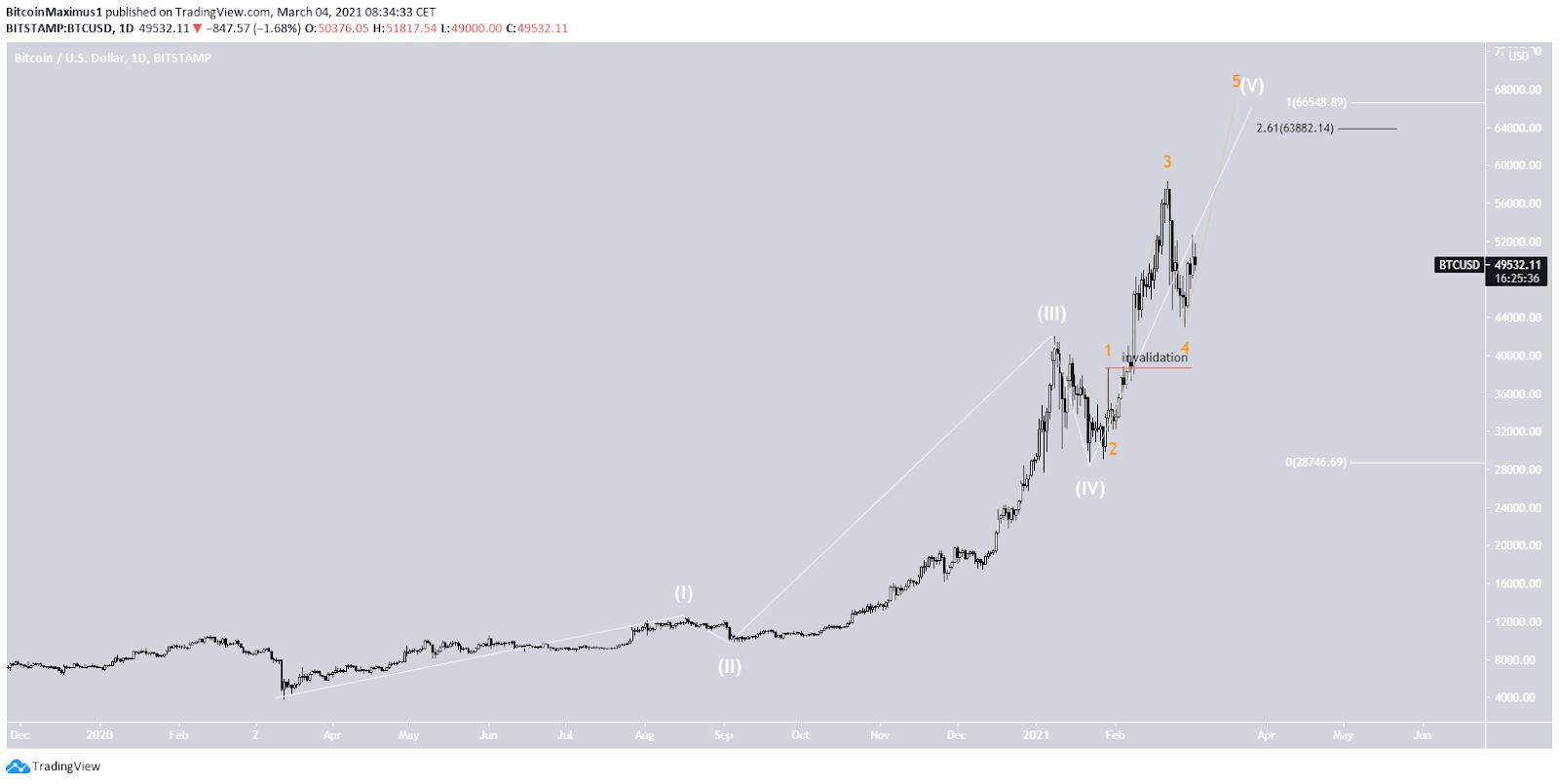 Bitcoin Preis Langzweitwellenanalyse