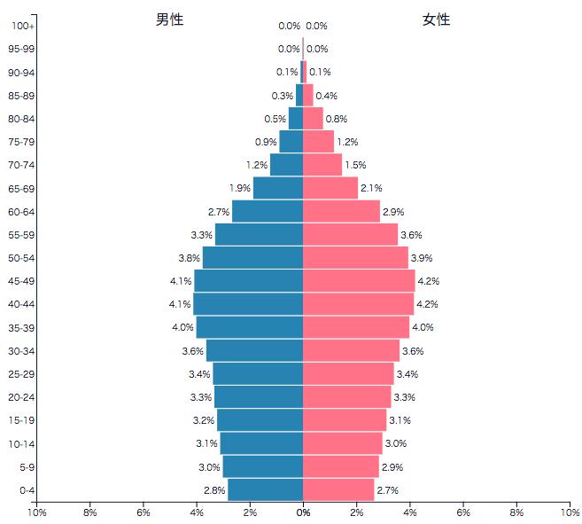 タイ人口 男女比