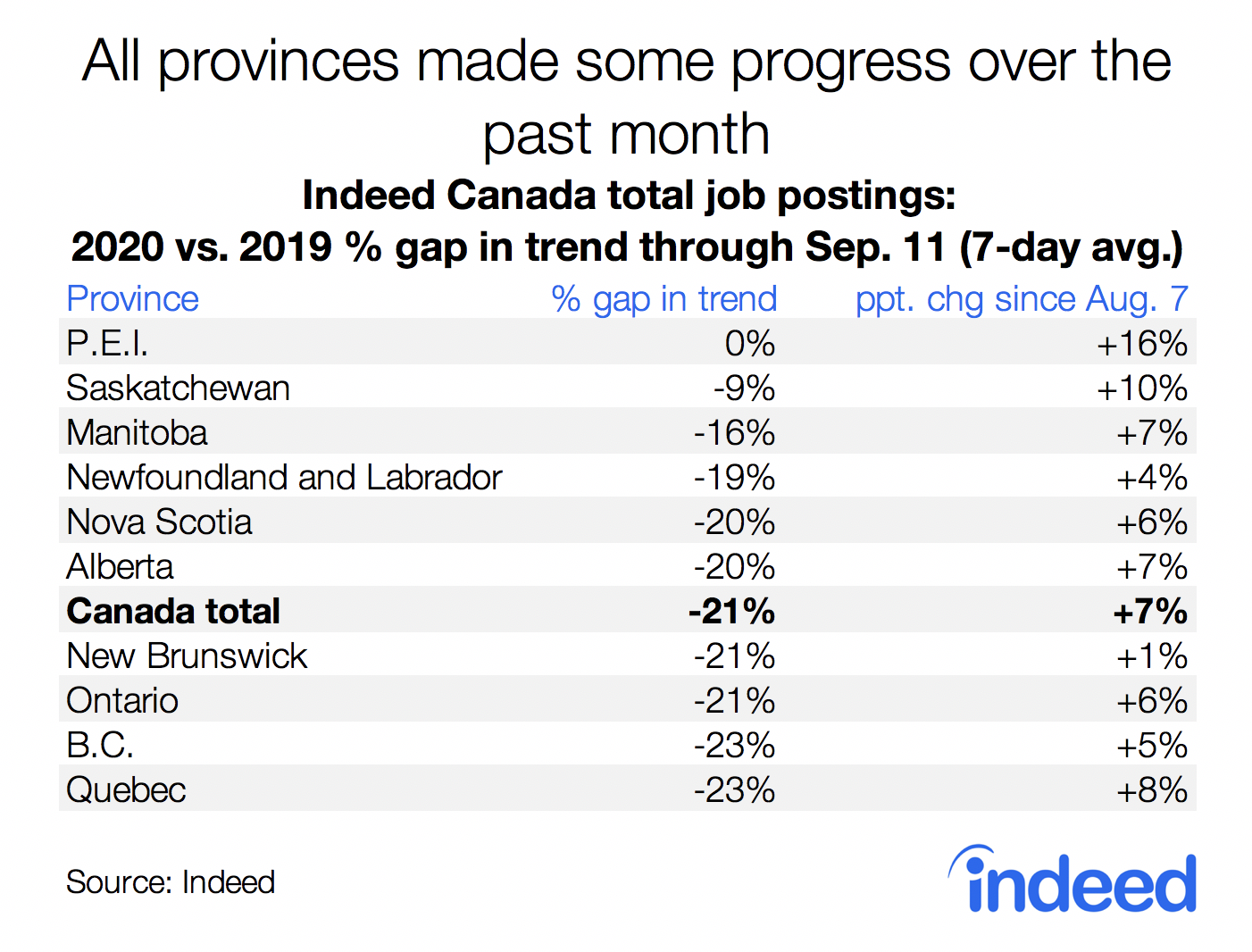 Table showing all provinces made progress in job posting amount in August 2020.