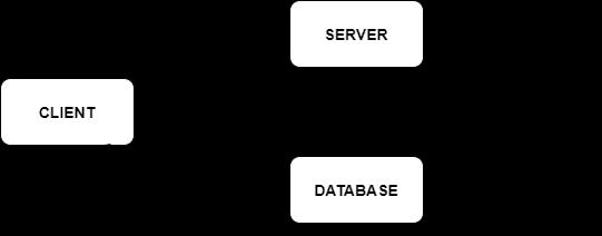 What is Servlet Communication?