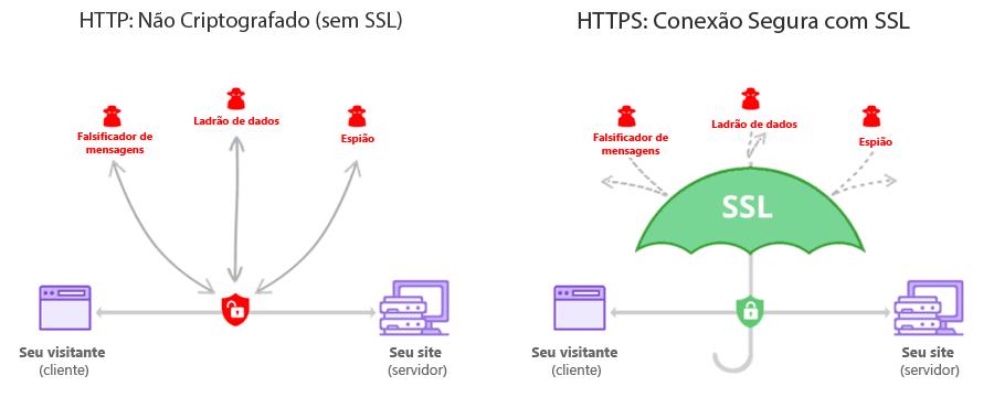 grafico sobre site com ssl e sem ssl