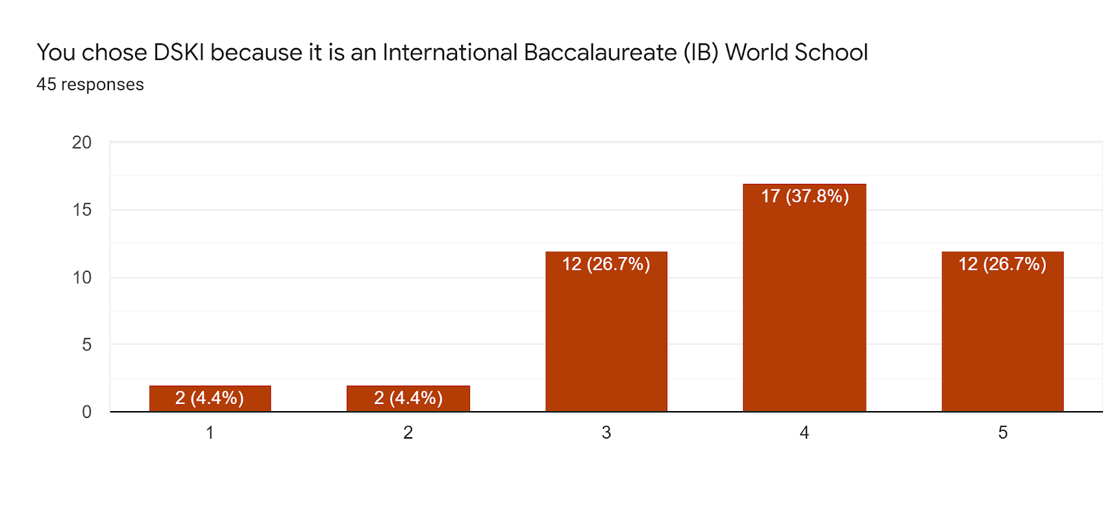 Forms response chart. Question title: You chose DSKI because it is an International Baccalaureate (IB) World School. Number of responses: 45 responses.