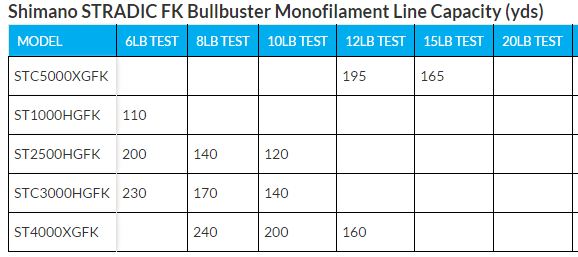 Monofilament line capacity for the Shimano Stradic FK