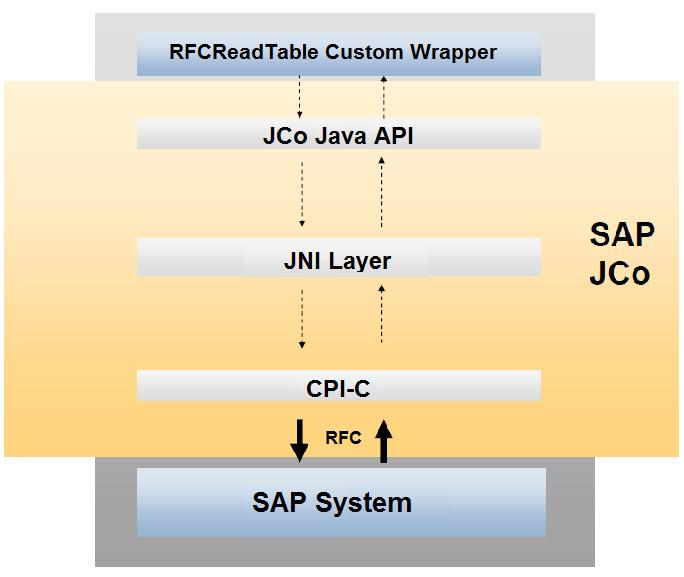Denodo RFCReadTable Custom Wrapper - User Manual