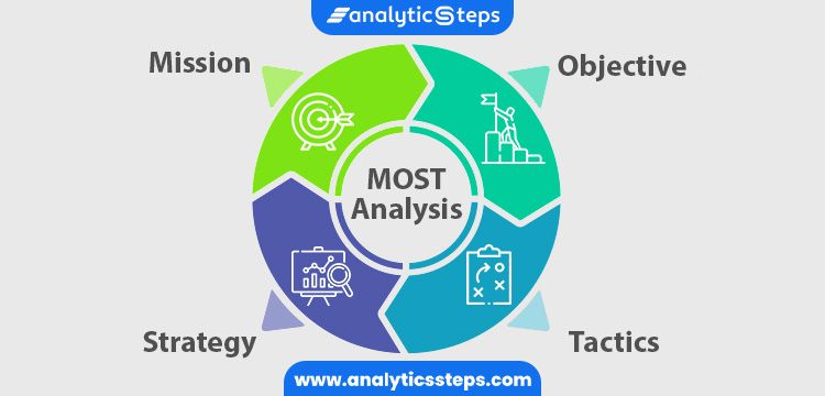 MOST is the acronym used for the words Mission, Objectives, Strategy, and Tactics.