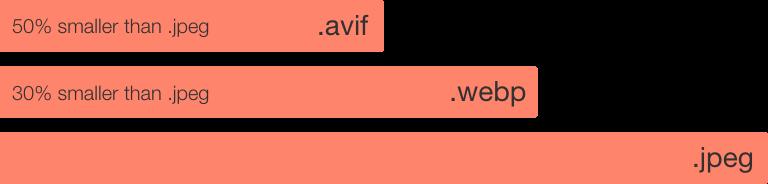 avif format smaller than webp and jpeg graph