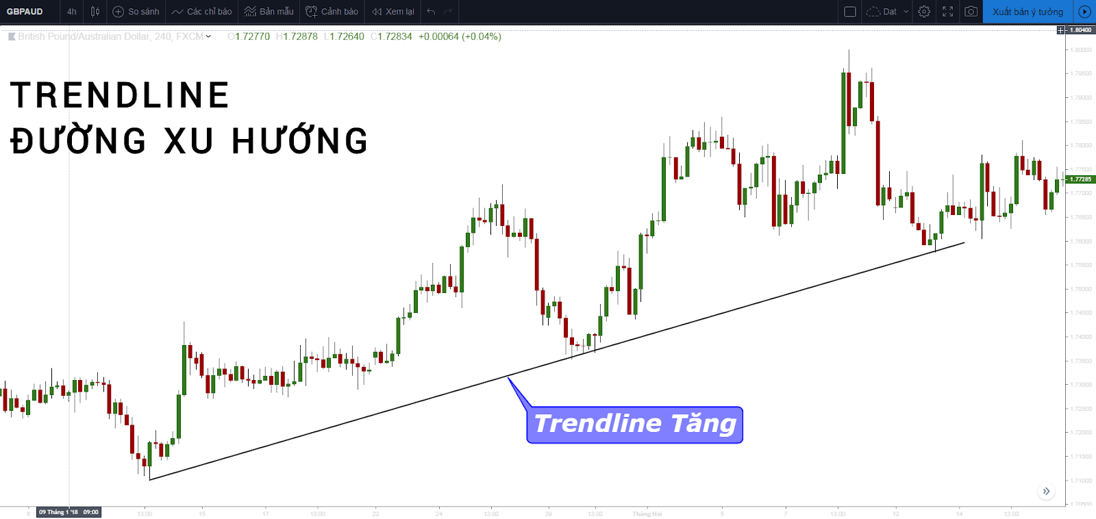 Trendline (đường xu hướng) là gì?