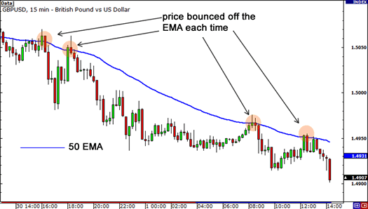 dynamic support and resistance