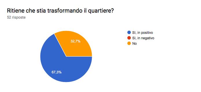 Grafico delle risposte di Moduli. Titolo della domanda: Ritiene che stia trasformando il quartiere?. Numero di risposte: 52 risposte.