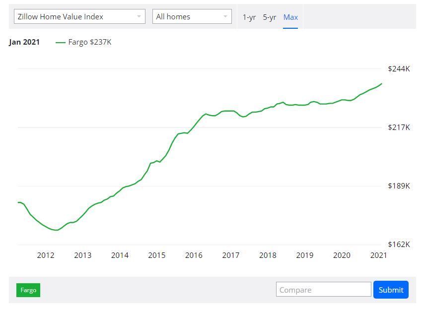 Fargo Real Estate Market Analysis: Prices since 2012