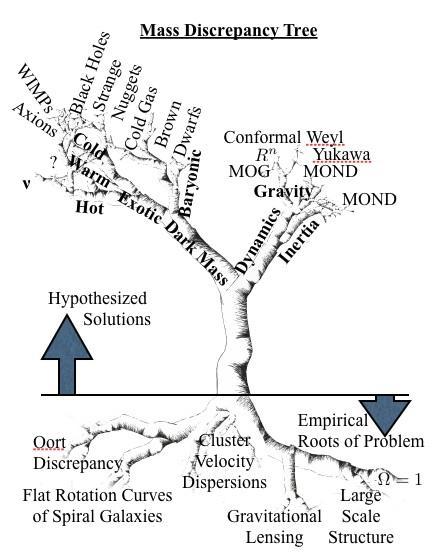 http://astroweb.case.edu/ssm/mond/massdiscrepancytree.jpg