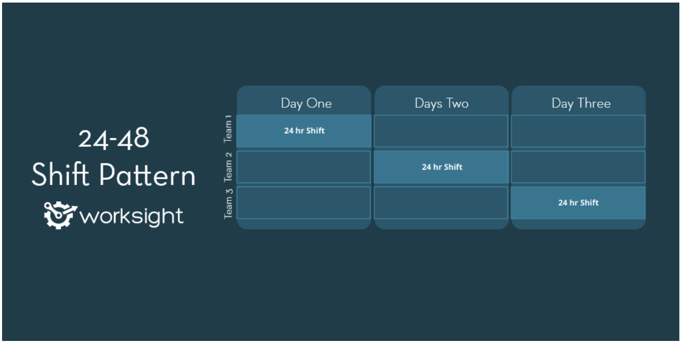 An illustration of the 24-48 shift work schedule from Worksight.