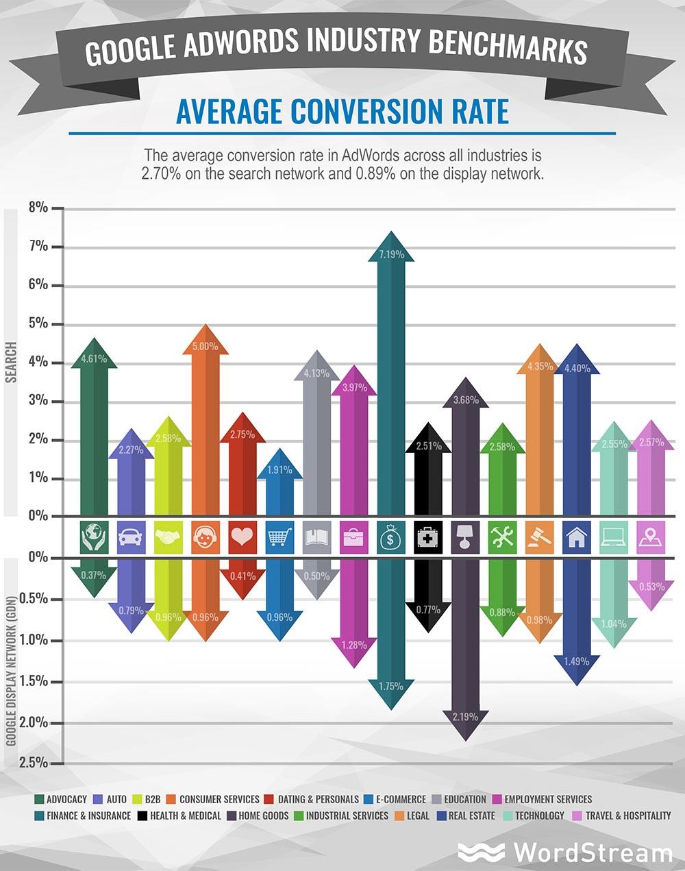 average-adwords-conversion-rate (1).jpg