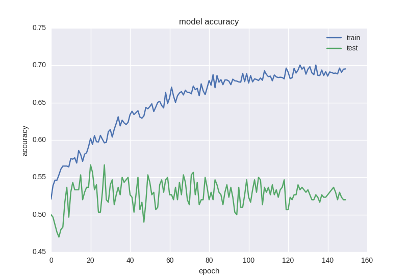 Forecasting Financial Time Series Model accuracy 2