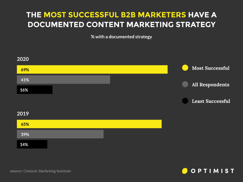 Overwhelmingly, the most successful B2B marketers have a documented content marketing strategy.