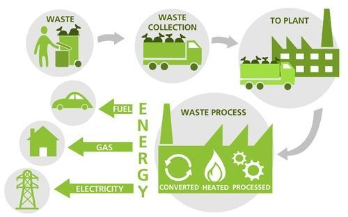 Waste To Energy - Producing Energy With A Potential Source