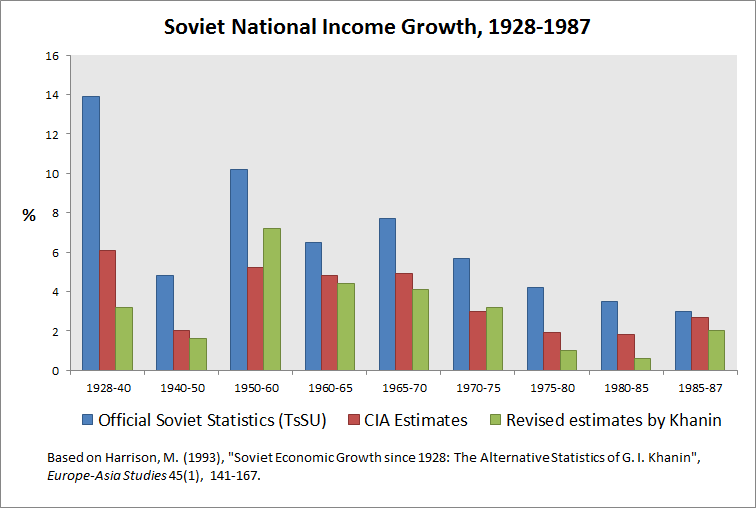 https://upload.wikimedia.org/wikipedia/en/7/78/Graph_of_Soviet_National_Income_Growth.png