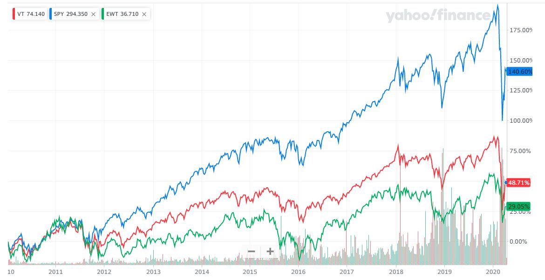 美股與台股的差異性比較: 報酬率差別