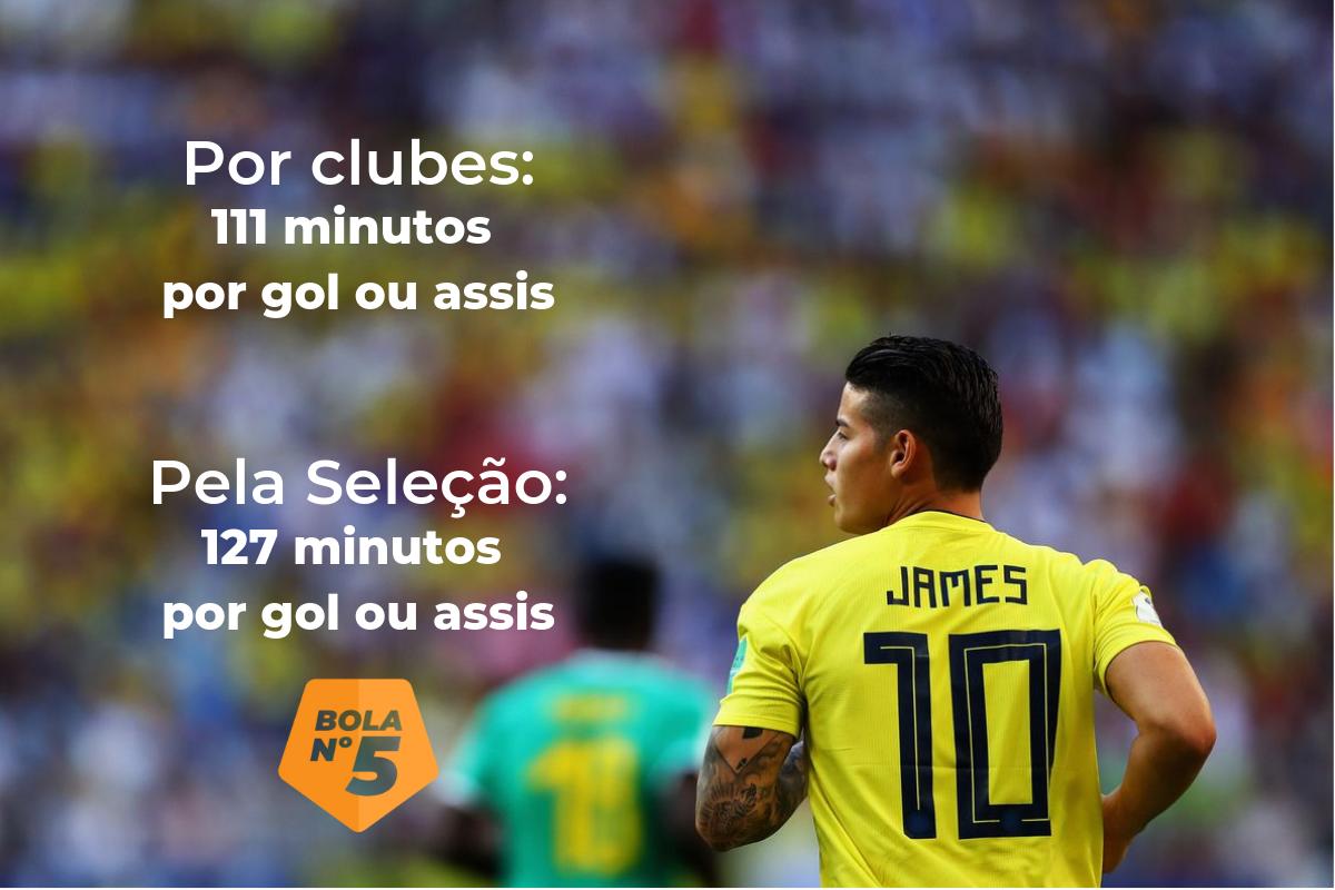 james rodríguez pela seleção colombia e por clubes