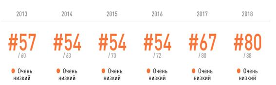 тенденции изучения английского Казахстан