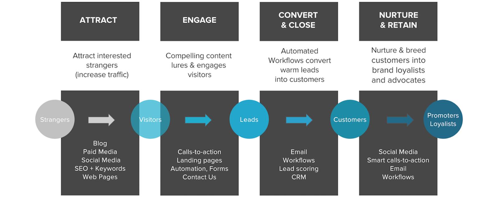 Lupo-digital-Inbound-marketing-journey-stages.png