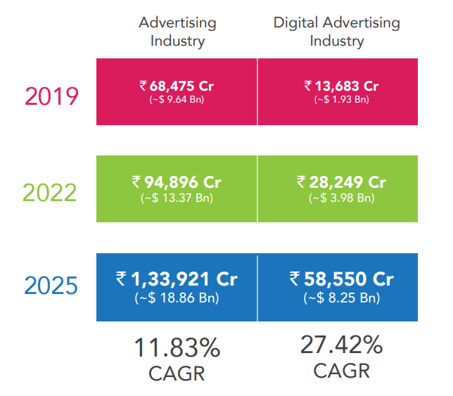 Digital Marketing Advertising Reports