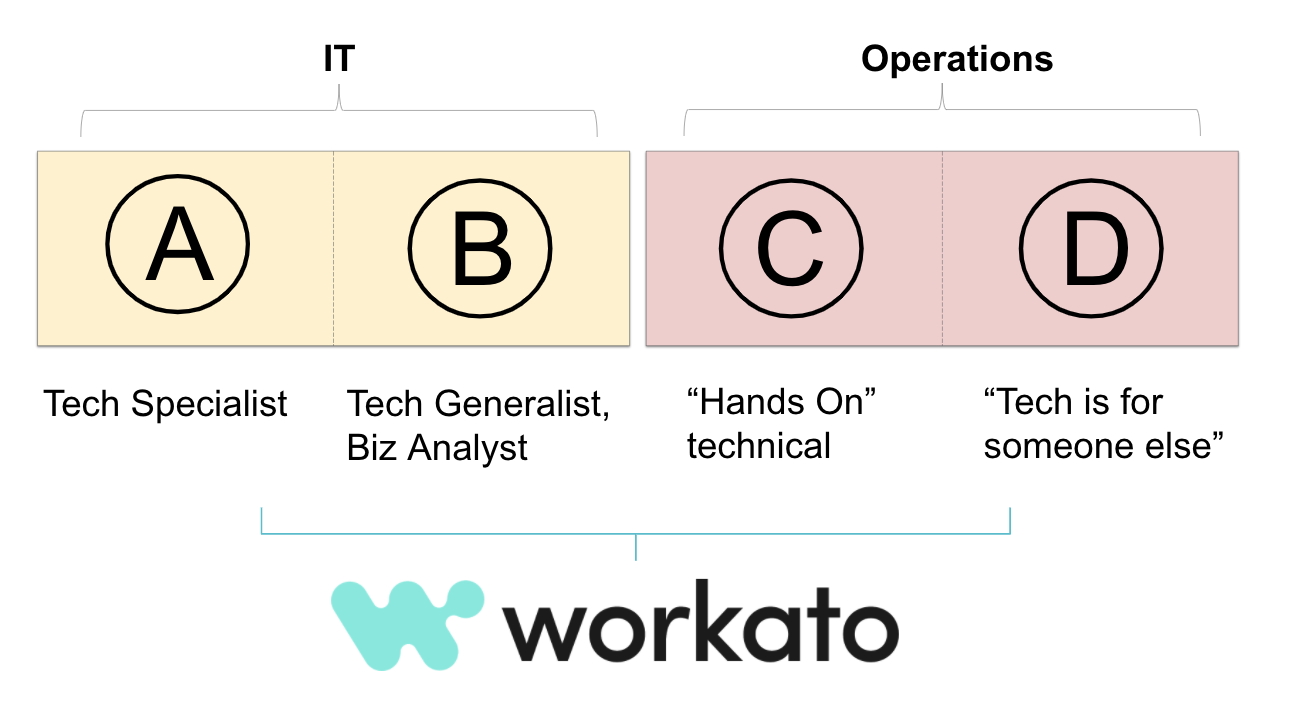 The types of builders for the Workato platform