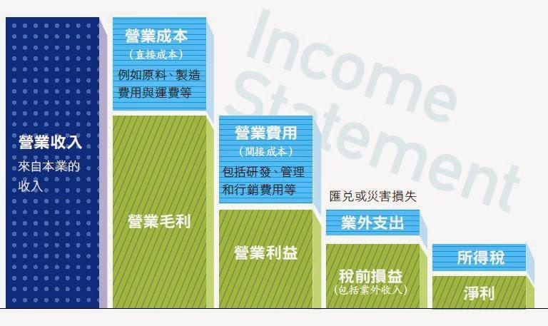 財務報表分析重點教學:損益表