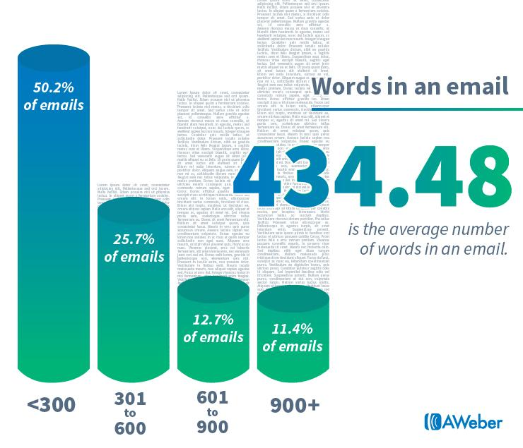average words in an email