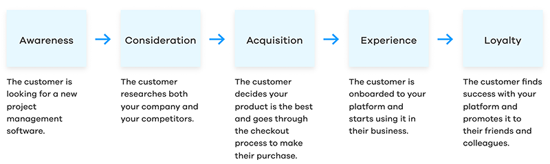 Customer-interaction-example