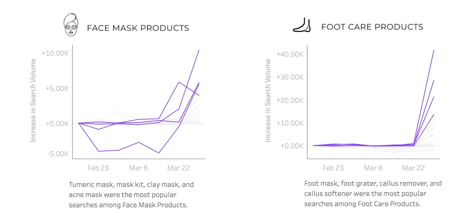 Search trends - Foot care search graph by Spate