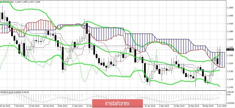 Exchange Rates 07.06.2019 analysis
