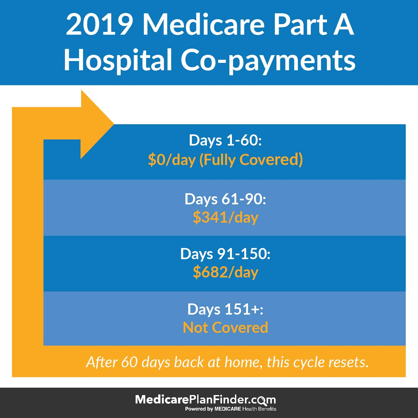 Medicare Part A Hospital Copayments | Medicare Plan Finder