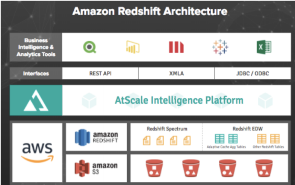How AtScale Works with Amazon Redshift