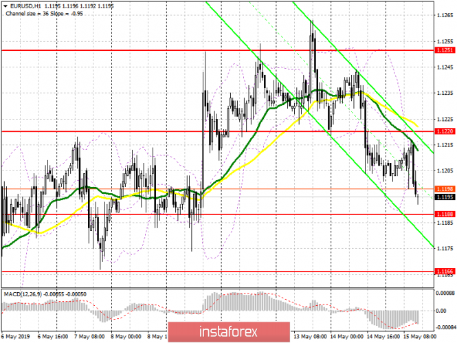 EUR/USD: plan for the US session on May 15. Data on Germany's GDP and the Eurozone pushed the euro down