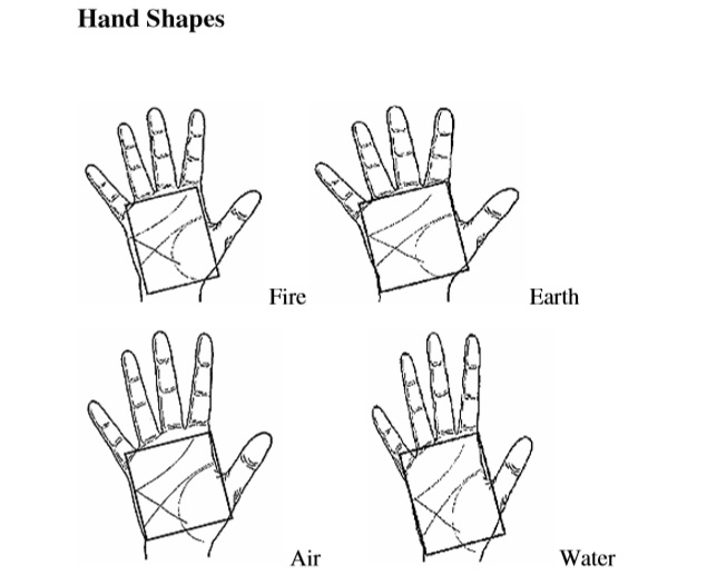 Palmistry Full Book In Urdu